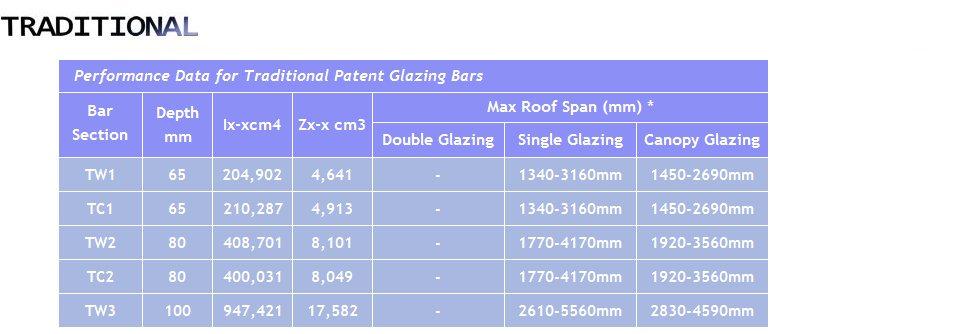 Glazing Bar Spans